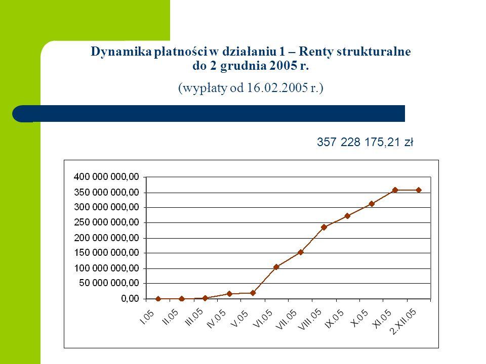 Dynamika płatności w działaniu 1 – Renty strukturalne do 2 grudnia 2005 r.