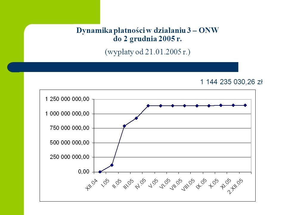 Dynamika płatności w działaniu 3 – ONW do 2 grudnia 2005 r.