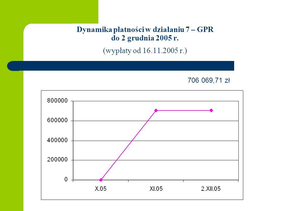 Dynamika płatności w działaniu 7 – GPR do 2 grudnia 2005 r.