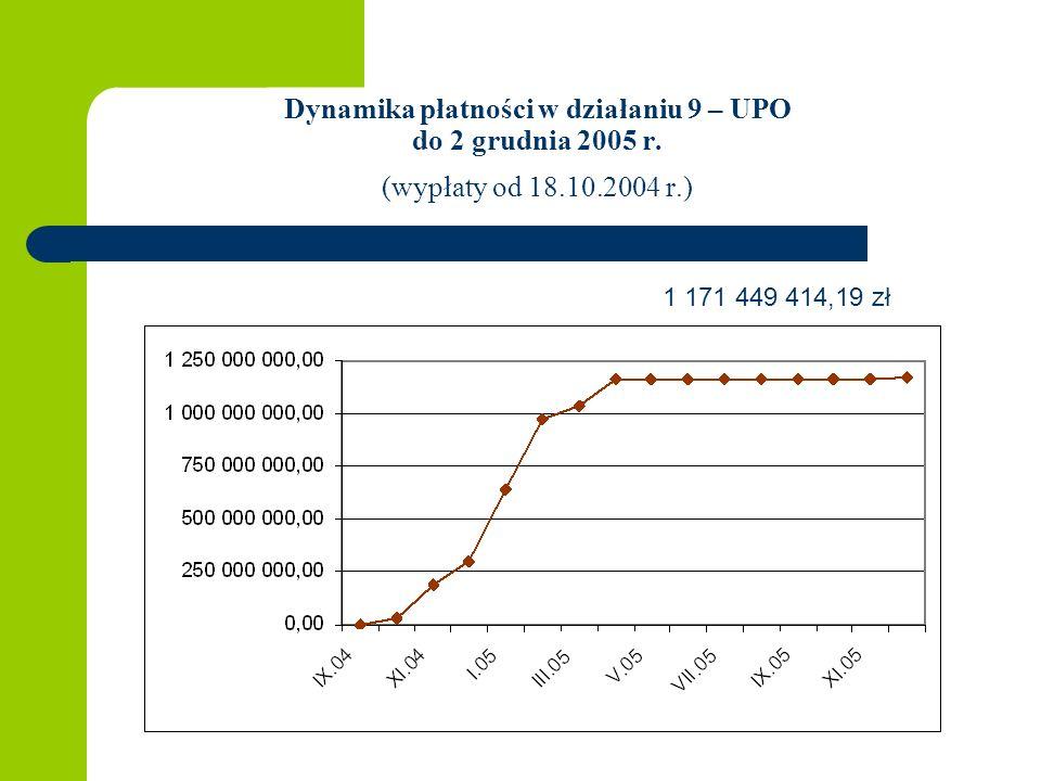 Dynamika płatności w działaniu 9 – UPO do 2 grudnia 2005 r.
