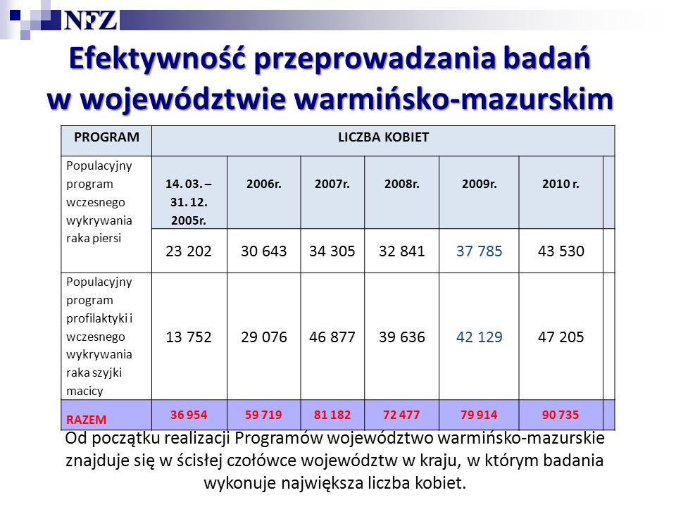Efektywność przeprowadzania badań w województwie warmińsko-mazurskim Od początku realizacji Programów województwo warmińsko-mazurskie znajduje się w ścisłej czołówce województw w kraju, w którym badania wykonuje największa liczba kobiet.