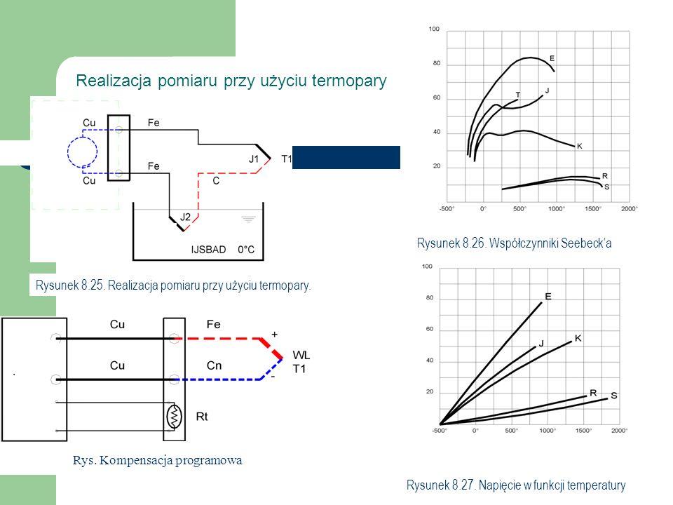 Blok izolacyjny Lut Woltomierz Rysunek 8.25. Realizacja pomiaru przy użyciu termopary.