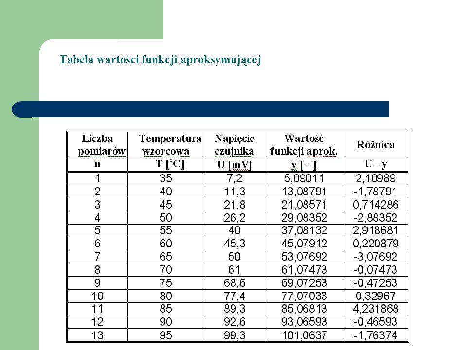Tabela wartości funkcji aproksymującej