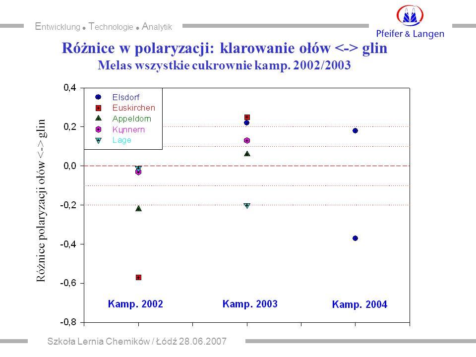 E ntwicklung  T echnologie  A nalytik Szkoła Lernia Chemików / Łódź 28.06.2007 Różnice w polaryzacji: klarowanie ołów glin Melas wszystkie cukrownie kamp.