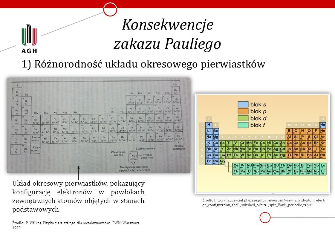 1) Różnorodność układu okresowego pierwiastków Konsekwencje zakazu Pauliego Układ okresowy pierwiastków, pokazujący konfigurację elektronów w powłokac
