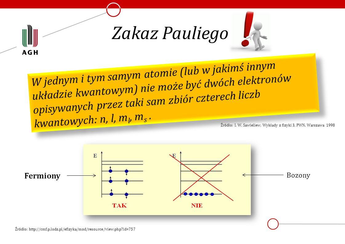 Zakaz Pauliego W jednym i tym samym atomie (lub w jakimś innym układzie kwantowym) nie może być dwóch elektronów opisywanych przez taki sam zbiór czte