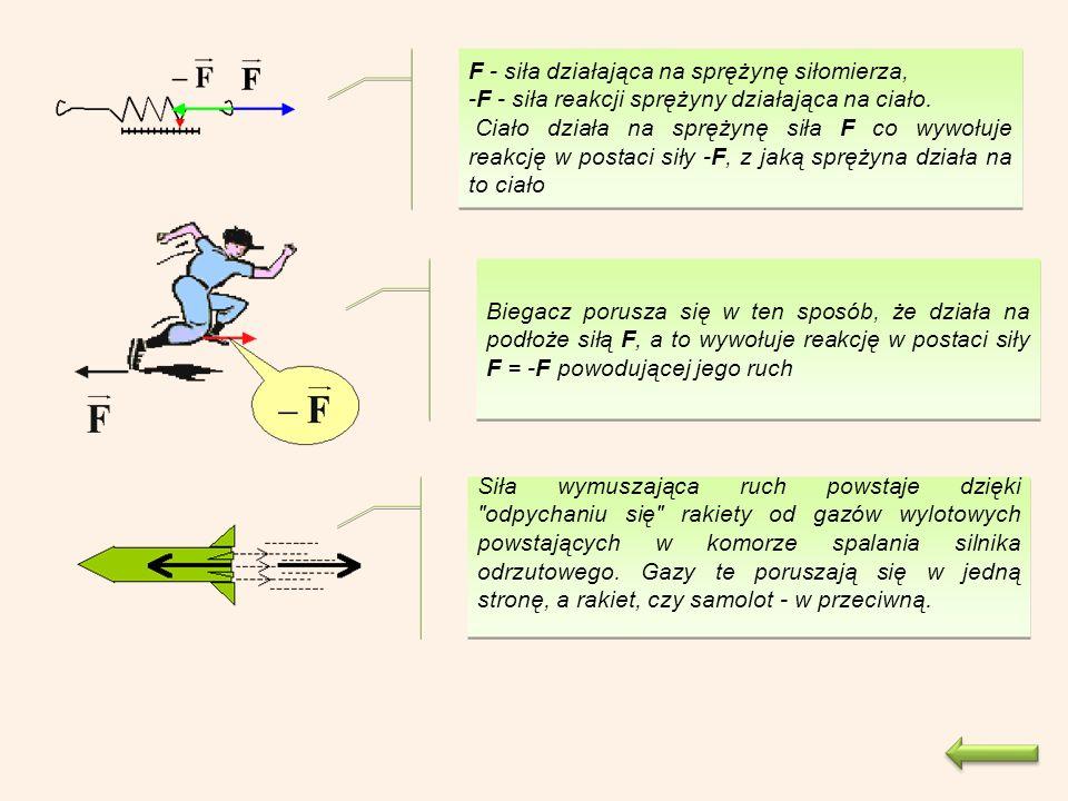 F - siła działająca na sprężynę siłomierza, -F - siła reakcji sprężyny działająca na ciało.