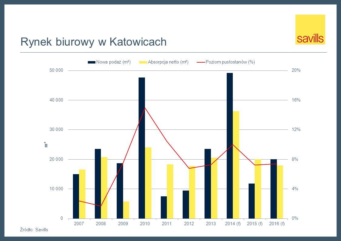 Wybrane transakcje biurowe w Katowicach NajemcaBudynekPowierzchnia (m 2 ) Typ transakcjiData transakcji A4 Business Park9,000Nowa umowa najmuIII kwartał 2013 Silesia Business Park A 6,770Nowa umowa najmuIV kwartał 2013 Green Park6,500Przedłużenie umowyII kwartał 2014 Biurowiec Polskiego Koksu 6,157Najem właścicielskiI kwartał 2013 LC Corp Tower6,000Nowa umowa najmuI kwartał 2013 GPP Business Park II 5,600Nowa umowa najmuIII kwartał 2013 Centrum Biurowe Francuska 3,200Nowa umowa najmuII kwartał 2013