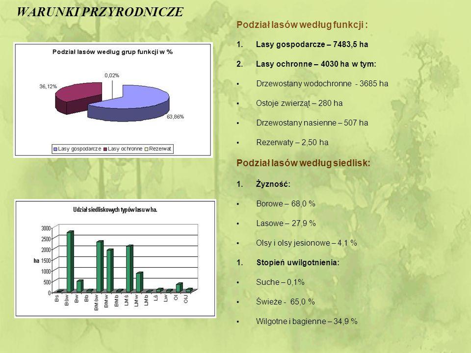 WARUNKI PRZYRODNICZE Skład gatunkowy: So – 86,00 % Jd – 4,14 % Brz – 2,69 % Db – 1,10 % Ol – 5,42 % Inne – 0,65 % Stan na dzień 1.01.2008 rok