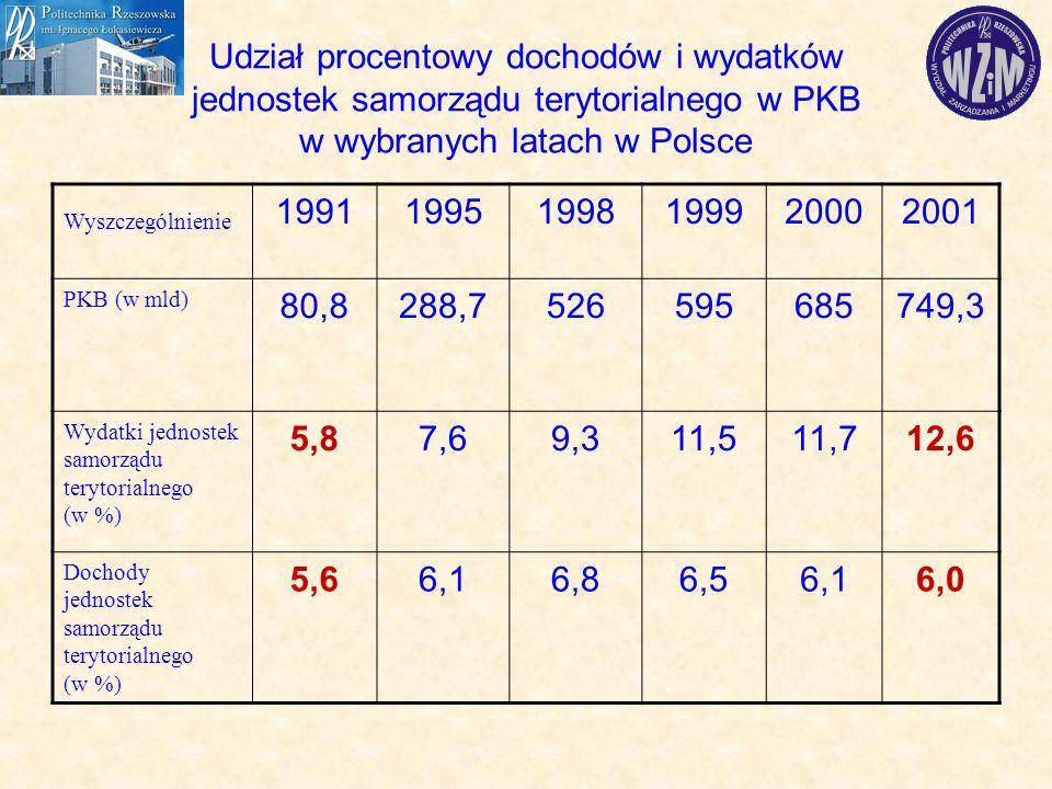 Udział procentowy dochodów i wydatków jednostek samorządu terytorialnego w PKB w wybranych latach w Polsce Wyszczególnienie 199119951998199920002001 PKB (w mld) 80,8288,7526595685749,3 Wydatki jednostek samorządu terytorialnego (w %) 5,87,69,311,511,712,6 Dochody jednostek samorządu terytorialnego (w %) 5,66,16,86,56,16,0