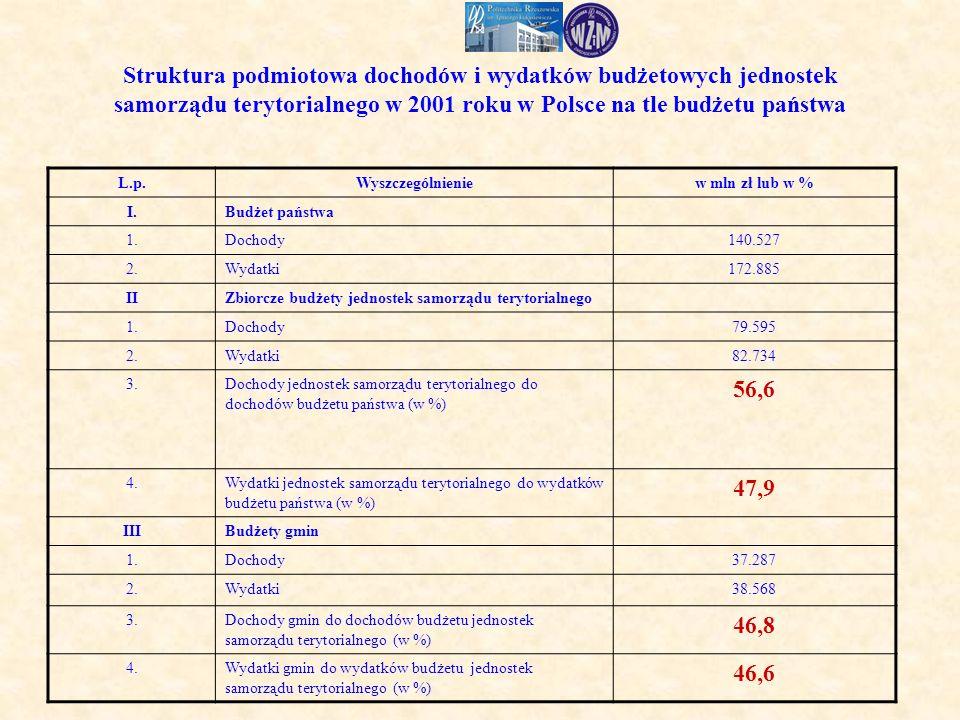 Struktura podmiotowa dochodów i wydatków budżetowych jednostek samorządu terytorialnego w 2001 roku w Polsce na tle budżetu państwa L.p.Wyszczególnieniew mln zł lub w % I.Budżet państwa 1.Dochody140.527 2.Wydatki172.885 IIZbiorcze budżety jednostek samorządu terytorialnego 1.Dochody79.595 2.Wydatki82.734 3.Dochody jednostek samorządu terytorialnego do dochodów budżetu państwa (w %) 56,6 4.Wydatki jednostek samorządu terytorialnego do wydatków budżetu państwa (w %) 47,9 IIIBudżety gmin 1.Dochody37.287 2.Wydatki38.568 3.Dochody gmin do dochodów budżetu jednostek samorządu terytorialnego (w %) 46,8 4.Wydatki gmin do wydatków budżetu jednostek samorządu terytorialnego (w %) 46,6