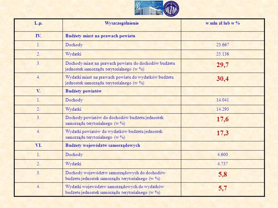 L.p.Wyszczególnieniew mln zł lub w % IV.Budżety miast na prawach powiatu 1.Dochody23.667 2.Wydatki25.136 3.Dochody miast na prawach powiatu do dochodów budżetu jednostek samorządu terytorialnego (w %) 29,7 4.Wydatki miast na prawach powiatu do wydatków budżetu jednostek samorządu terytorialnego (w %) 30,4 V.Budżety powiatów 1.Dochody14.041 2.Wydatki14.293 3.Dochody powiatów do dochodów budżetu jednostek samorządu terytorialnego (w %) 17,6 4.Wydatki powiatów do wydatków budżetu jednostek samorządu terytorialnego (w %) 17,3 VI.Budżety województw samorządowych 1.Dochody4.600 2.Wydatki4.737 3.Dochody województw samorządowych do dochodów budżetu jednostek samorządu terytorialnego (w %) 5,8 4.Wydatki województw samorządowych do wydatków budżetu jednostek samorządu terytorialnego (w %) 5,7