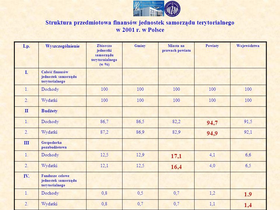 Struktura przedmiotowa finansów jednostek samorządu terytorialnego w 2001 r.