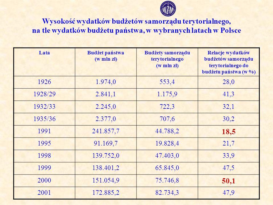 Wysokość wydatków budżetów samorządu terytorialnego, na tle wydatków budżetu państwa, w wybranych latach w Polsce LataBudżet państwa (w mln zł) Budżety samorządu terytorialnego (w mln zł) Relacje wydatków budżetów samorządu terytorialnego do budżetu państwa (w %) 19261.974,0553,428,0 1928/292.841,11.175,941,3 1932/332.245,0722,332,1 1935/362.377,0707,630,2 1991241.857,744.788,2 18,5 199591.169,719.828,421,7 1998139.752,047.403,033,9 1999138.401,265.845,047,5 2000151.054,975.746,8 50,1 2001172.885,282.734,347,9