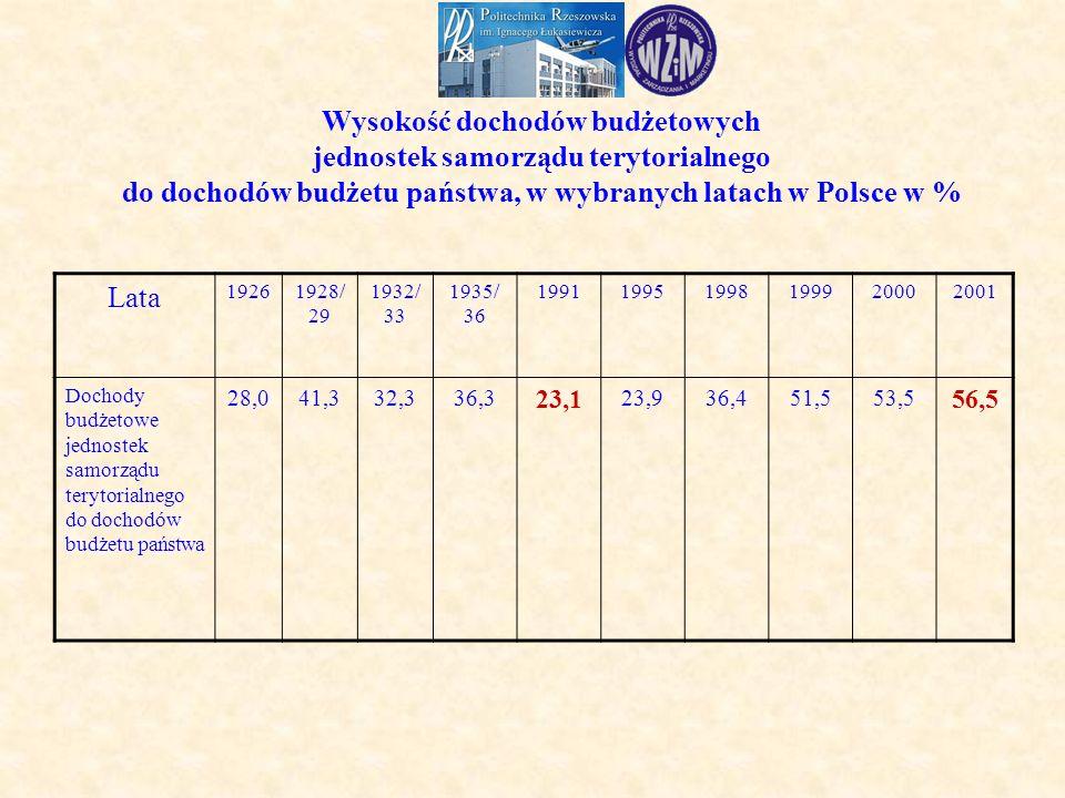 Wysokość dochodów budżetowych jednostek samorządu terytorialnego do dochodów budżetu państwa, w wybranych latach w Polsce w % Lata 19261928/ 29 1932/ 33 1935/ 36 199119951998199920002001 Dochody budżetowe jednostek samorządu terytorialnego do dochodów budżetu państwa 28,041,332,336,3 23,1 23,936,451,553,5 56,5