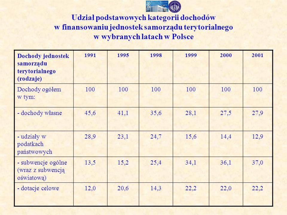 Udział podstawowych kategorii dochodów w finansowaniu jednostek samorządu terytorialnego w wybranych latach w Polsce Dochody jednostek samorządu terytorialnego (rodzaje) 199119951998199920002001 Dochody ogółem w tym: 100 - dochody własne45,641,135,628,127,527,9 - udziały w podatkach państwowych 28,923,124,715,614,412,9 - subwencje ogólne (wraz z subwencją oświatową) 13,515,225,434,136,137,0 - dotacje celowe12,020,614,322,222,022,2