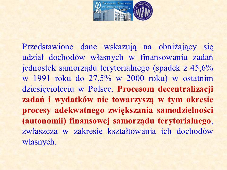Przedstawione dane wskazują na obniżający się udział dochodów własnych w finansowaniu zadań jednostek samorządu terytorialnego (spadek z 45,6% w 1991 roku do 27,5% w 2000 roku) w ostatnim dziesięcioleciu w Polsce.