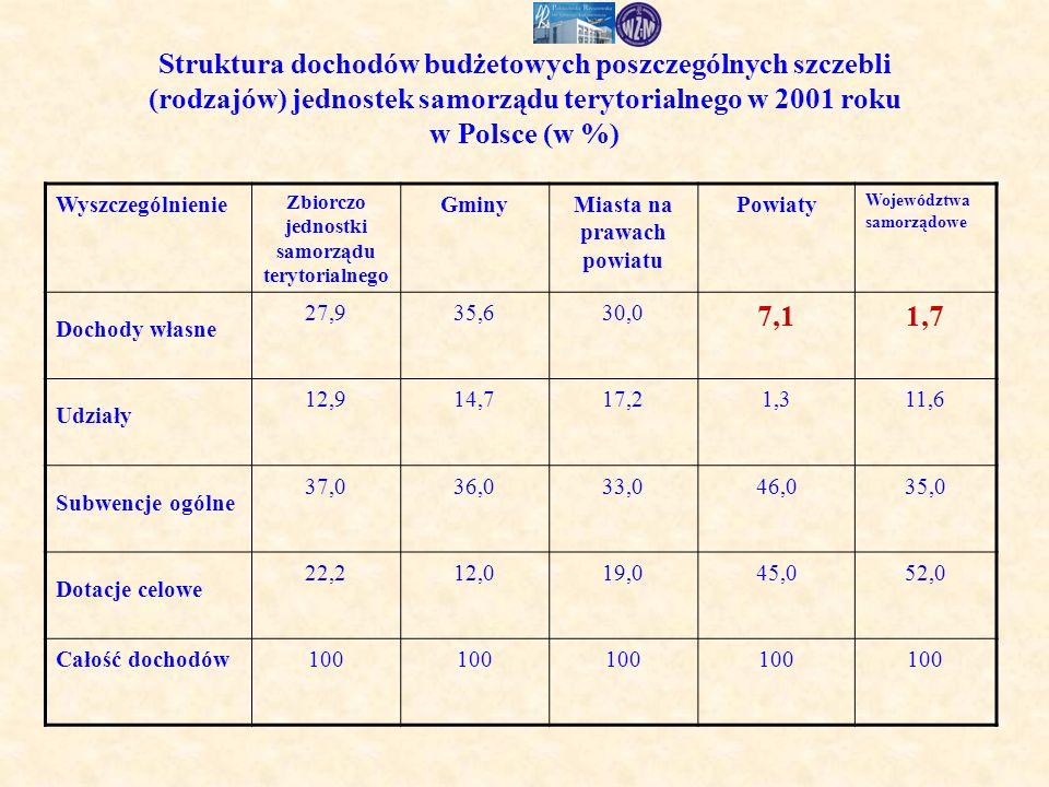 Struktura dochodów budżetowych poszczególnych szczebli (rodzajów) jednostek samorządu terytorialnego w 2001 roku w Polsce (w %) Wyszczególnienie Zbiorczo jednostki samorządu terytorialnego GminyMiasta na prawach powiatu Powiaty Województwa samorządowe Dochody własne 27,935,630,0 7,11,7 Udziały 12,914,717,21,311,6 Subwencje ogólne 37,036,033,046,035,0 Dotacje celowe 22,212,019,045,052,0 Całość dochodów100