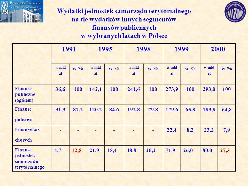 Wydatki jednostek samorządu terytorialnego na tle wydatków innych segmentów finansów publicznych w wybranych latach w Polsce 19911995199819992000 w mld zł w % w mld zł w % w mld zł w % w mld zł w % w mld zł w % Finanse publiczne (ogółem) 36,6100142,1100241,6100273,9100293,0100 Finanse państwa 31,987,2120,284,6192,879,8179,665,8189,864,8 Finanse kas chorych ------22,48,223,27,9 Finanse jednostek samorządu terytorialnego 4,712,821,915,448,820,271,926,080,027,3
