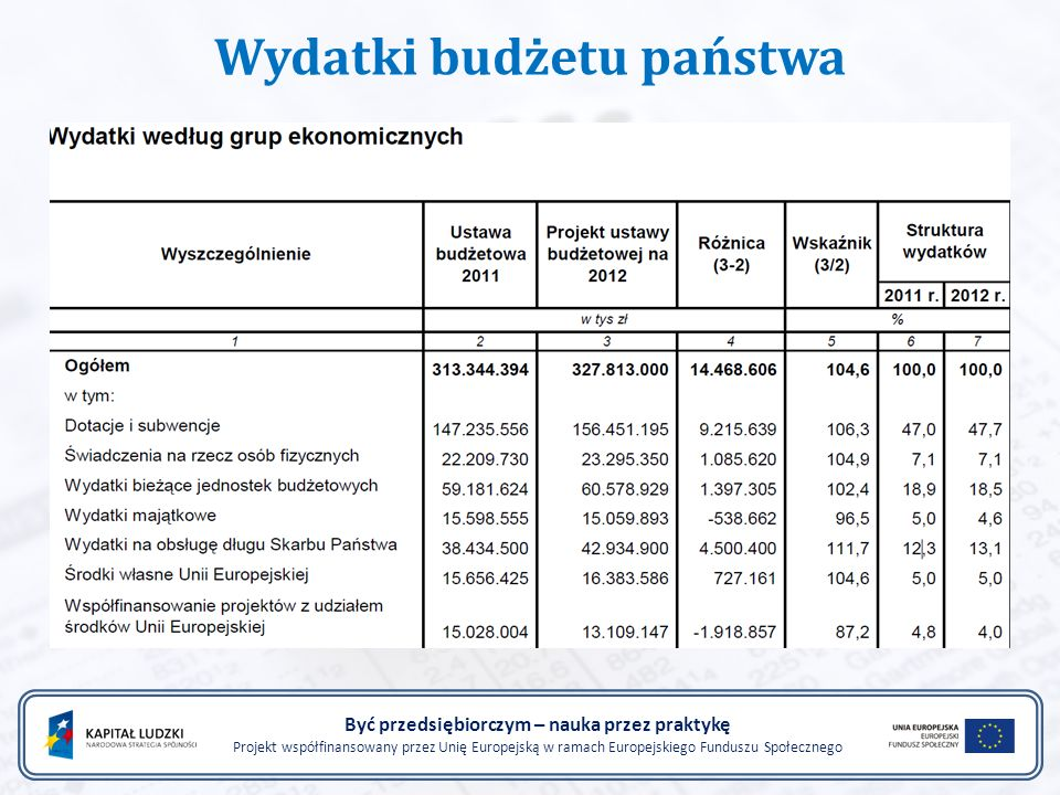 Wydatki budżetu państwa Być przedsiębiorczym – nauka przez praktykę Projekt współfinansowany przez Unię Europejską w ramach Europejskiego Funduszu Społecznego