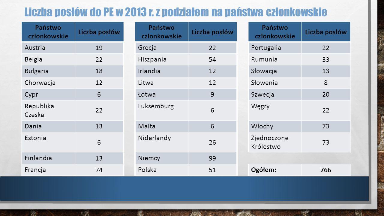 Liczba posłów do PE w 2013 r. z podziałem na państwa członkowskie Państwo członkowskie Liczba posłów Państwo członkowskie Liczba posłów Państwo członk
