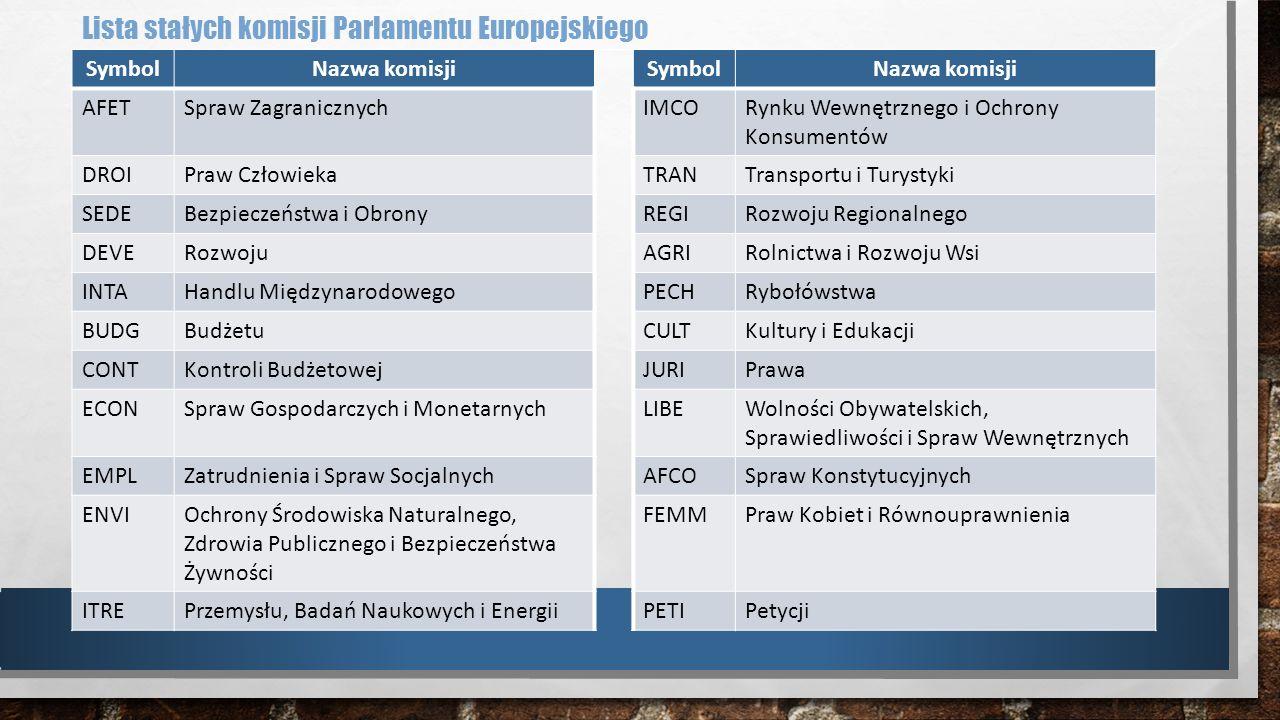 Lista stałych komisji Parlamentu Europejskiego SymbolNazwa komisjiSymbolNazwa komisji AFETSpraw ZagranicznychIMCORynku Wewnętrznego i Ochrony Konsumen