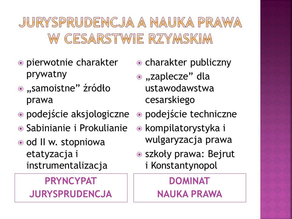 """PRYNCYPAT JURYSPRUDENCJA DOMINAT NAUKA PRAWA  pierwotnie charakter prywatny  """"samoistne źródło prawa  podejście aksjologiczne  Sabinianie i Prokulianie  od II w."""