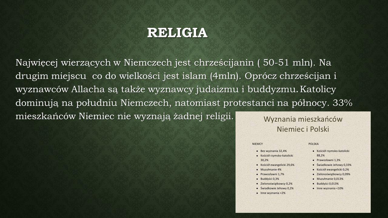 RELIGIA Najwięcej wierzących w Niemczech jest chrześcijanin ( 50-51 mln). Na drugim miejscu co do wielkości jest islam (4mln). Oprócz chrześcijan i wy