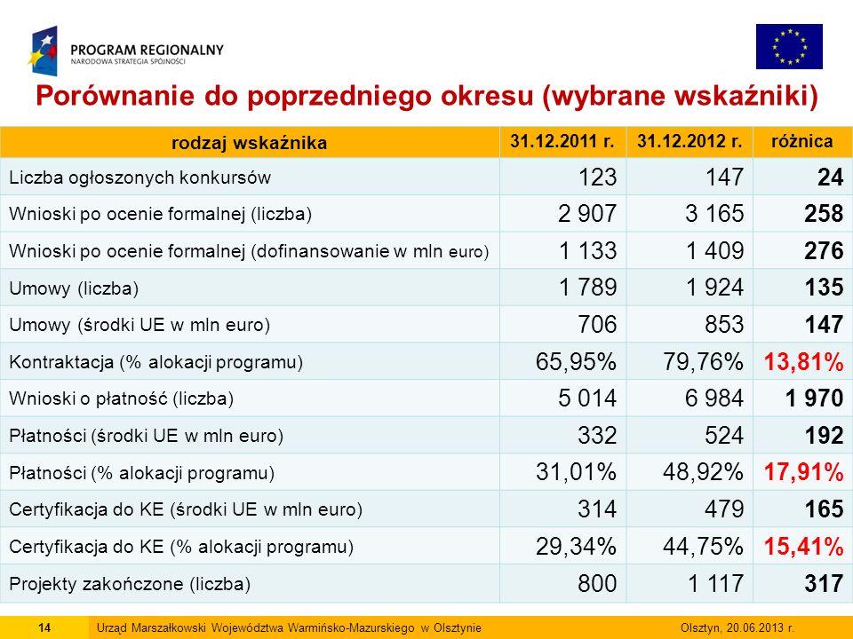 14Urząd Marszałkowski Województwa Warmińsko-Mazurskiego w Olsztynie Olsztyn, 20.06.2013 r.