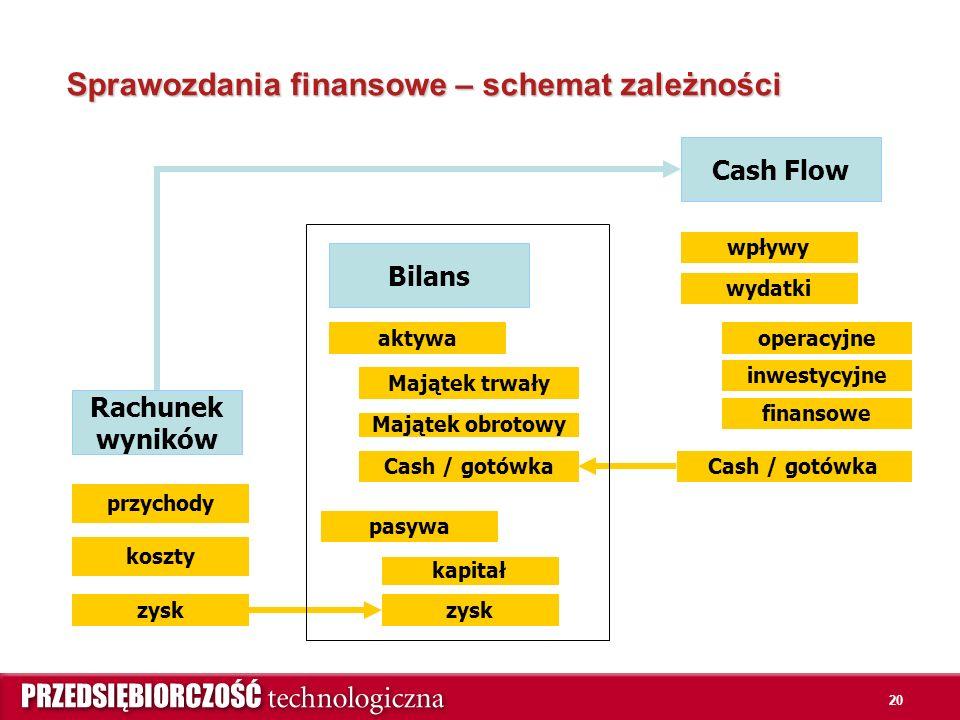 20 Sprawozdania finansowe – schemat zależności Rachunek wyników Cash Flow Bilans przychody koszty zysk aktywa pasywa zysk kapitał Majątek obrotowy Majątek trwały wpływy wydatki operacyjne inwestycyjne finansowe Cash / gotówka