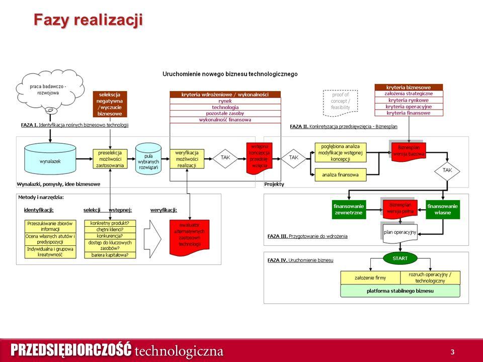 4 Pierwsza – bardzo ważna faza realizacji projektu biznesowego Generalne reguły postępowania: Identyfikacja dużej liczby pomysłów.