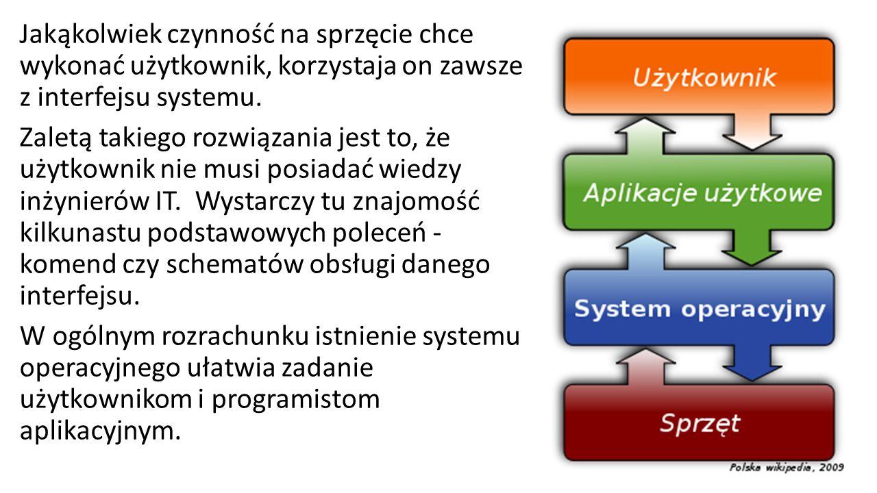 Jakąkolwiek czynność na sprzęcie chce wykonać użytkownik, korzystaja on zawsze z interfejsu systemu.