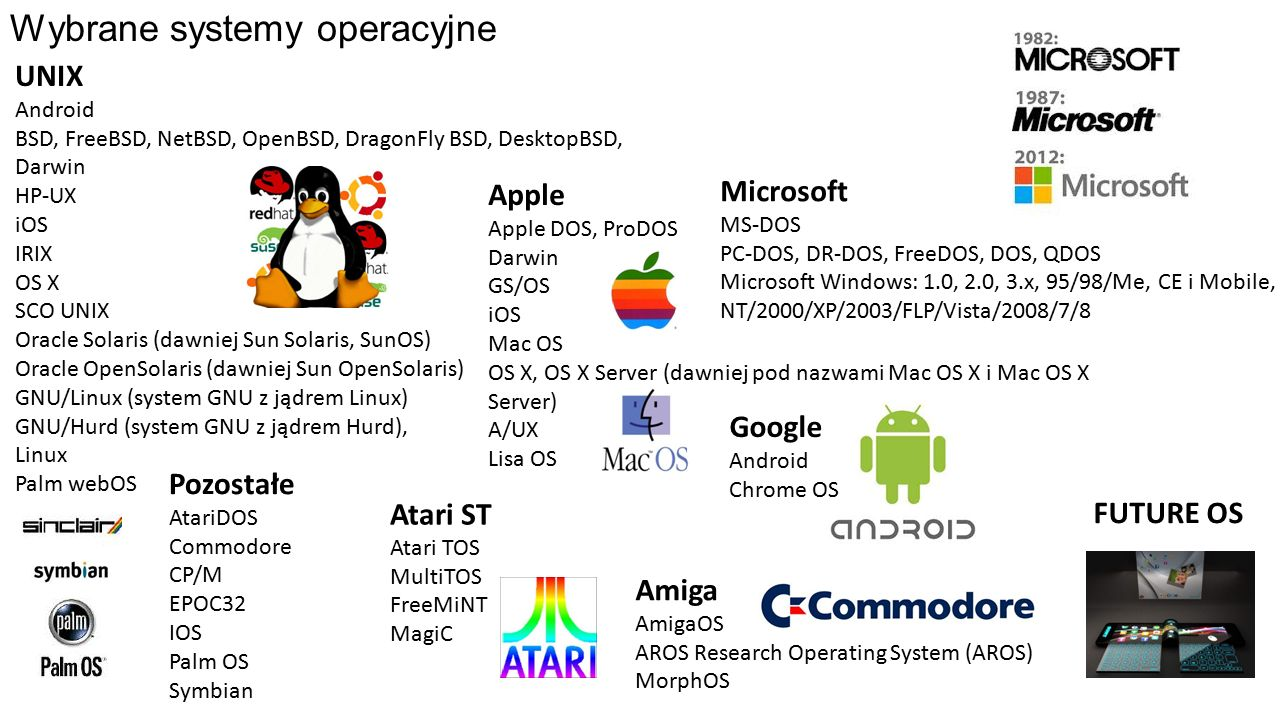 Wybrane systemy operacyjne Amiga AmigaOS AROS Research Operating System (AROS) MorphOS Apple Apple DOS, ProDOS Darwin GS/OS iOS Mac OS OS X, OS X Server (dawniej pod nazwami Mac OS X i Mac OS X Server) A/UX Lisa OS Atari ST Atari TOS MultiTOS FreeMiNT MagiC Microsoft MS-DOS PC-DOS, DR-DOS, FreeDOS, DOS, QDOS Microsoft Windows: 1.0, 2.0, 3.x, 95/98/Me, CE i Mobile, NT/2000/XP/2003/FLP/Vista/2008/7/8 UNIX Android BSD, FreeBSD, NetBSD, OpenBSD, DragonFly BSD, DesktopBSD, Darwin HP-UX iOS IRIX OS X SCO UNIX Oracle Solaris (dawniej Sun Solaris, SunOS) Oracle OpenSolaris (dawniej Sun OpenSolaris) GNU/Linux (system GNU z jądrem Linux) GNU/Hurd (system GNU z jądrem Hurd), Linux Palm webOS Pozostałe AtariDOS Commodore CP/M EPOC32 IOS Palm OS Symbian Google Android Chrome OS FUTURE OS