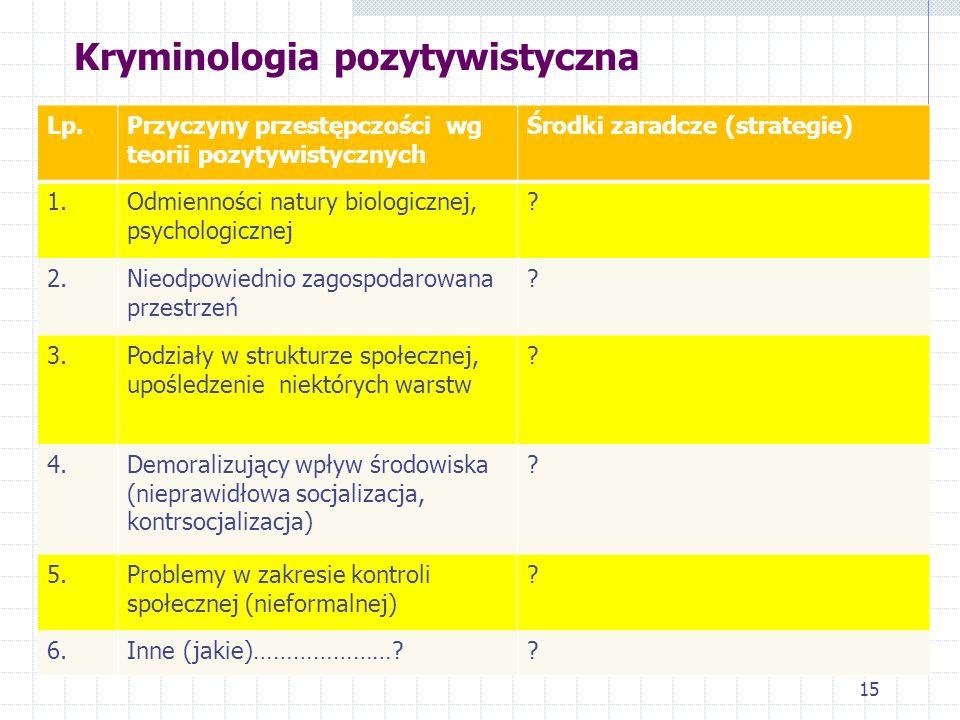 Konformizm i typy dewiacji (skutki anomii) według Roberta K. Mertona Typ regulacjiNorma regulująca środki Wartość regulująca cel Relacja do wzoru Konf