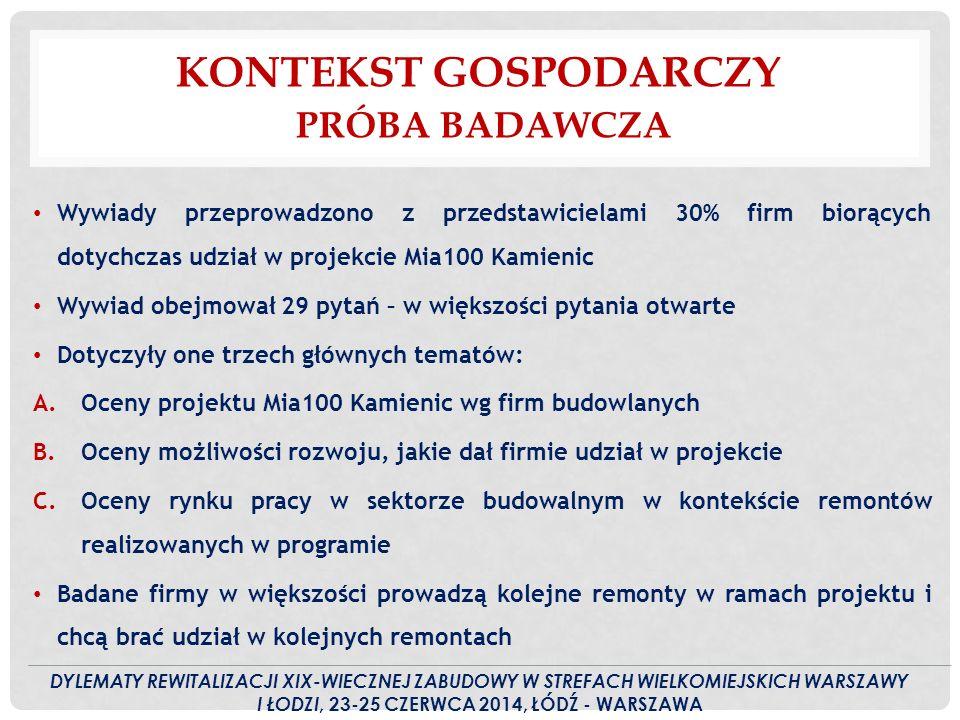 KONTEKST GOSPODARCZY PRÓBA BADAWCZA Wywiady przeprowadzono z przedstawicielami 30% firm biorących dotychczas udział w projekcie Mia100 Kamienic Wywiad obejmował 29 pytań – w większości pytania otwarte Dotyczyły one trzech głównych tematów: A.Oceny projektu Mia100 Kamienic wg firm budowlanych B.Oceny możliwości rozwoju, jakie dał firmie udział w projekcie C.Oceny rynku pracy w sektorze budowalnym w kontekście remontów realizowanych w programie Badane firmy w większości prowadzą kolejne remonty w ramach projektu i chcą brać udział w kolejnych remontach DYLEMATY REWITALIZACJI XIX-WIECZNEJ ZABUDOWY W STREFACH WIELKOMIEJSKICH WARSZAWY I ŁODZI, 23-25 CZERWCA 2014, ŁÓDŹ - WARSZAWA