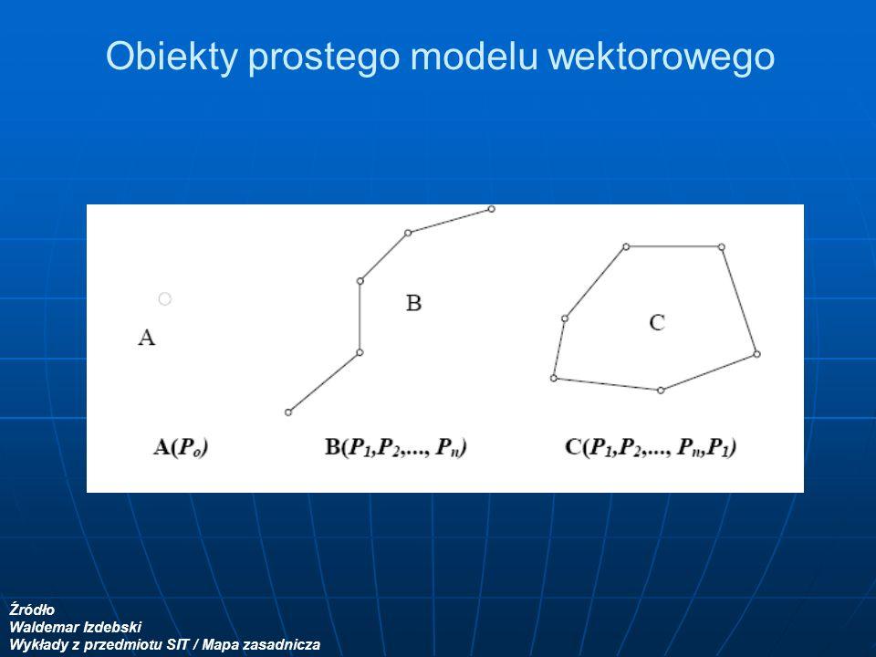 Obiekty prostego modelu wektorowego Źródło Waldemar Izdebski Wykłady z przedmiotu SIT / Mapa zasadnicza