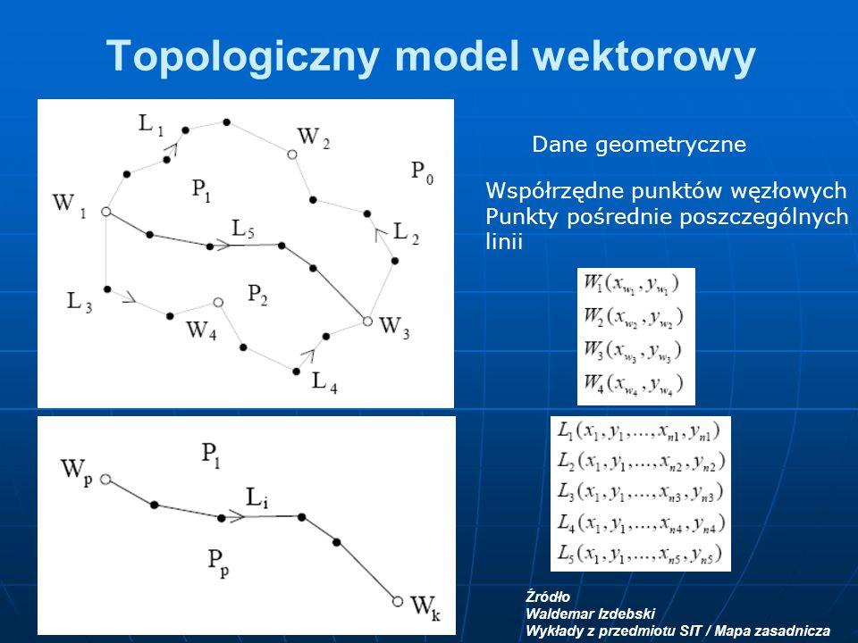 Topologiczny model wektorowy Źródło Waldemar Izdebski Wykłady z przedmiotu SIT / Mapa zasadnicza Dane geometryczne Współrzędne punktów węzłowych Punkty pośrednie poszczególnych linii