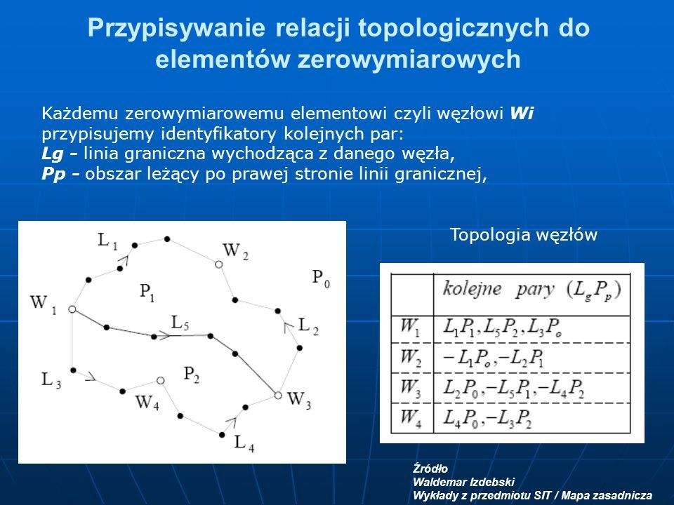 Przypisywanie relacji topologicznych do elementów zerowymiarowych Każdemu zerowymiarowemu elementowi czyli węzłowi Wi przypisujemy identyfikatory kolejnych par: Lg - linia graniczna wychodząca z danego węzła, Pp - obszar leżący po prawej stronie linii granicznej, Źródło Waldemar Izdebski Wykłady z przedmiotu SIT / Mapa zasadnicza Topologia węzłów