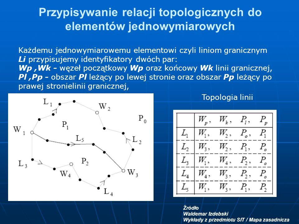 Przypisywanie relacji topologicznych do elementów jednowymiarowych Każdemu jednowymiarowemu elementowi czyli liniom granicznym Li przypisujemy identyfikatory dwóch par: Wp,Wk - węzeł początkowy Wp oraz końcowy Wk linii granicznej, Pl,Pp - obszar Pl leżący po lewej stronie oraz obszar Pp leżący po prawej stronielinii granicznej, Źródło Waldemar Izdebski Wykłady z przedmiotu SIT / Mapa zasadnicza Topologia linii