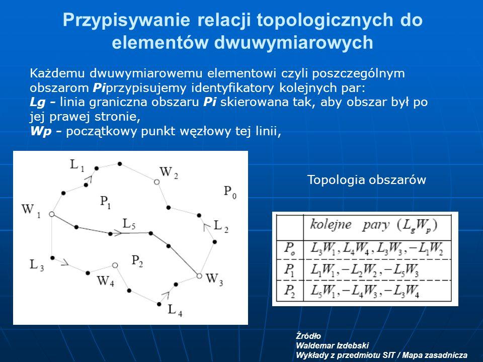 Przypisywanie relacji topologicznych do elementów dwuwymiarowych Każdemu dwuwymiarowemu elementowi czyli poszczególnym obszarom Piprzypisujemy identyfikatory kolejnych par: Lg - linia graniczna obszaru Pi skierowana tak, aby obszar był po jej prawej stronie, Wp - początkowy punkt węzłowy tej linii, Źródło Waldemar Izdebski Wykłady z przedmiotu SIT / Mapa zasadnicza Topologia obszarów