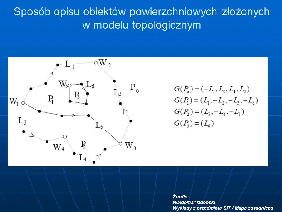Sposób opisu obiektów powierzchniowych złożonych w modelu topologicznym Źródło Waldemar Izdebski Wykłady z przedmiotu SIT / Mapa zasadnicza