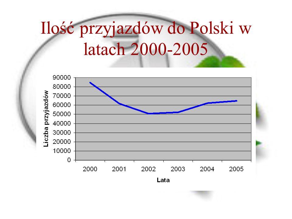Ilość przyjazdów do Polski w latach 2000-2005