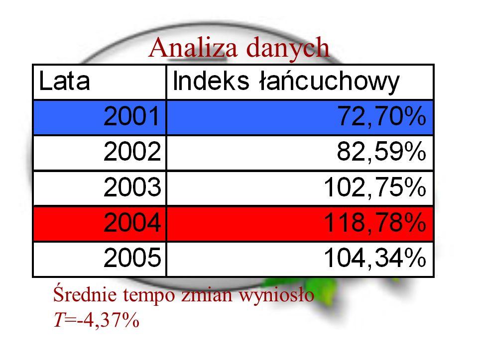 Analiza danych Średnie tempo zmian wyniosło T=-4,37%