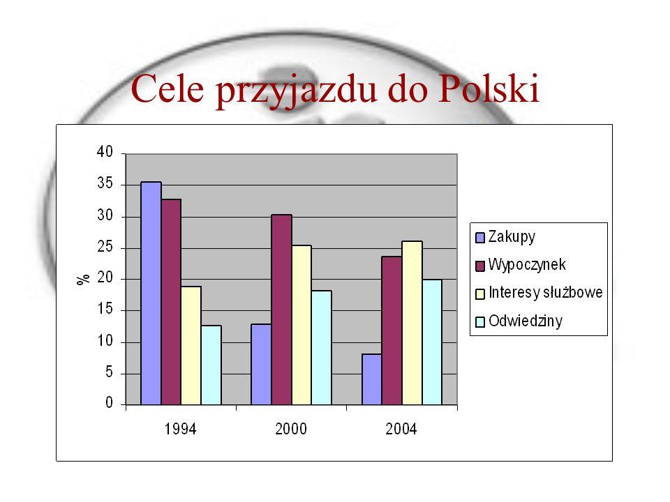 Cele przyjazdu do Polski
