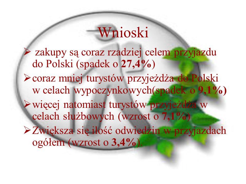 Wnioski  zakupy są coraz rzadziej celem przyjazdu do Polski (spadek o 27,4%)  coraz mniej turystów przyjeżdża do Polski w celach wypoczynkowych(spadek o 9,1%)  więcej natomiast turystów przyjeżdża w celach służbowych (wzrost o 7,1%)  Zwiększa się ilość odwiedzin w przyjazdach ogółem (wzrost o 3,4%).