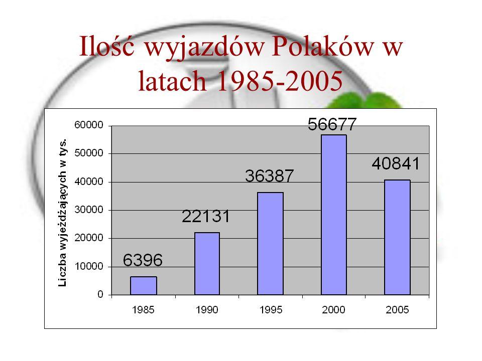 Ilość wyjazdów Polaków w latach 1985-2005