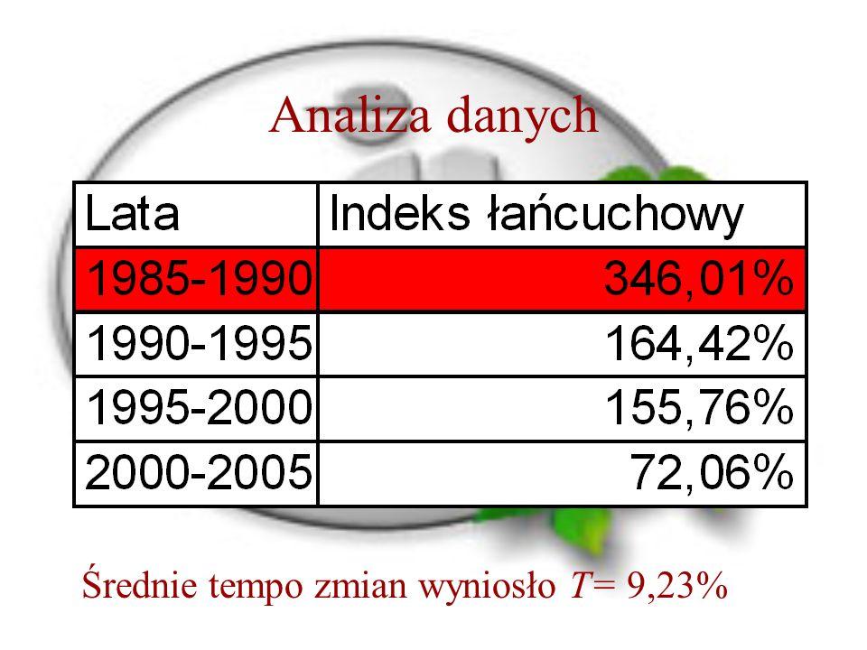 Analiza danych Średnie tempo zmian wyniosło T= 9,23%