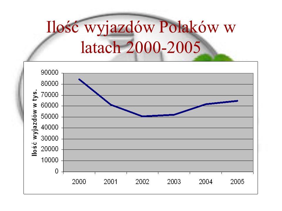 Ilość wyjazdów Polaków w latach 2000-2005