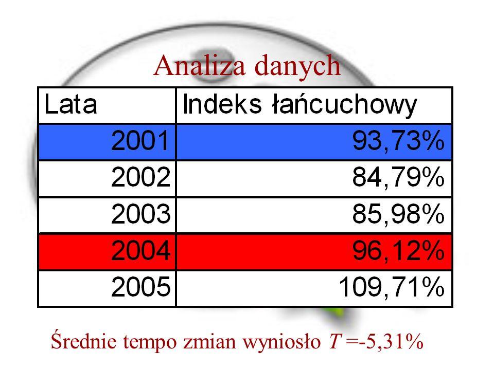 Analiza danych Średnie tempo zmian wyniosło T =-5,31%