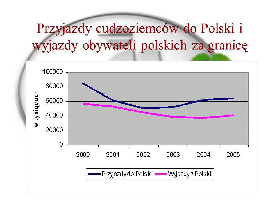 Przyjazdy cudzoziemców do Polski i wyjazdy obywateli polskich za granicę